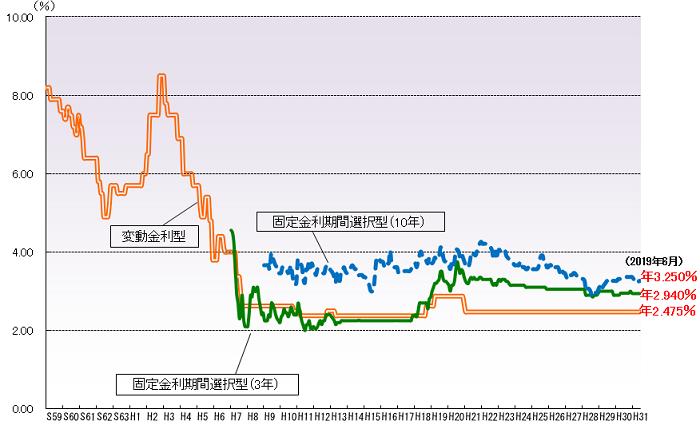 住宅ローンの金利の推移グラフ